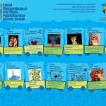 Международная неделя русского детского театра